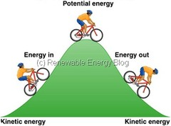 Conservation of energy essay